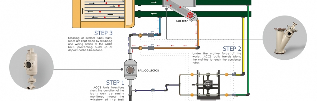Why proper water treatment is the lifeline of cooling towers?